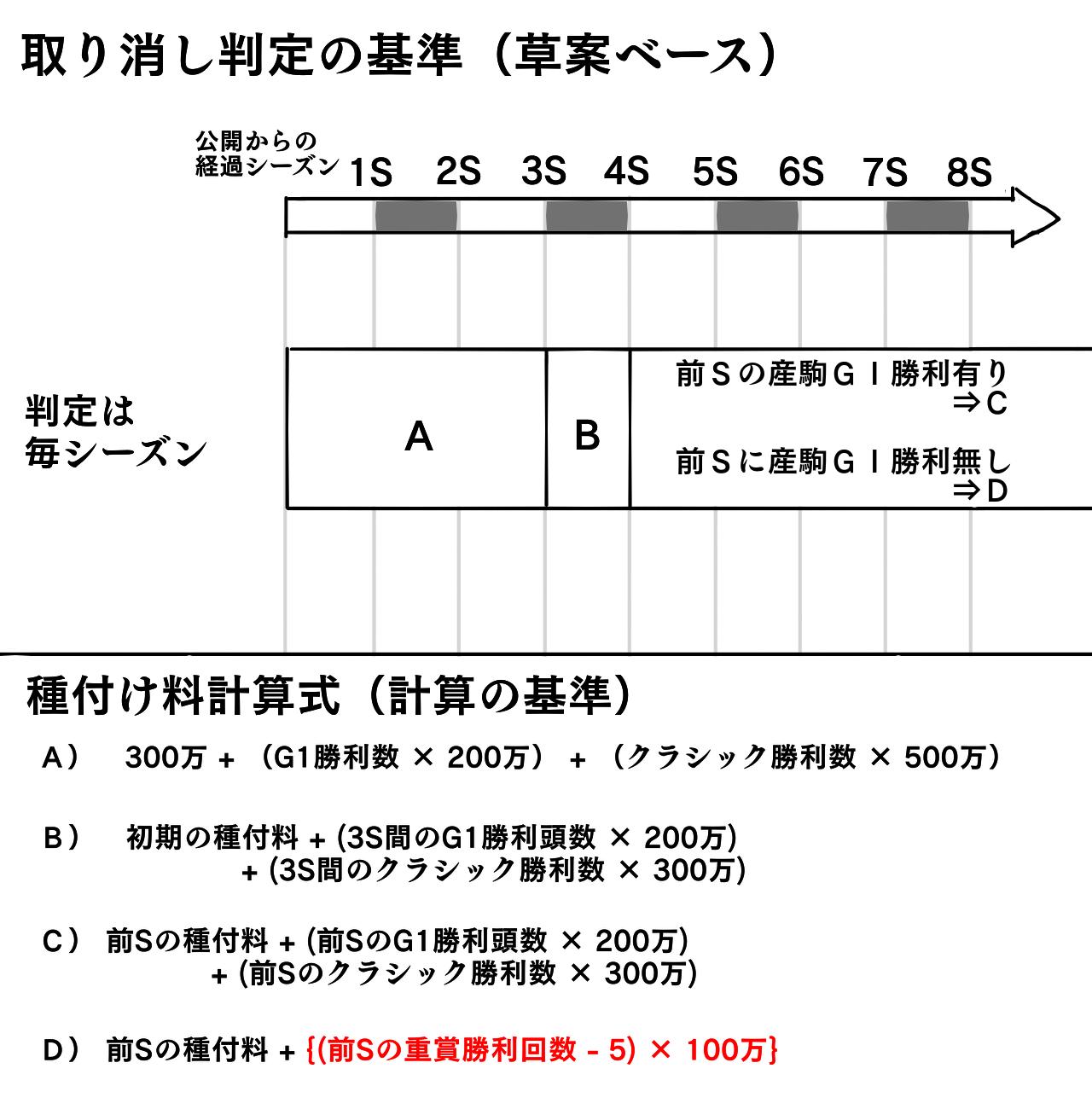 取り消し判定簡易図1