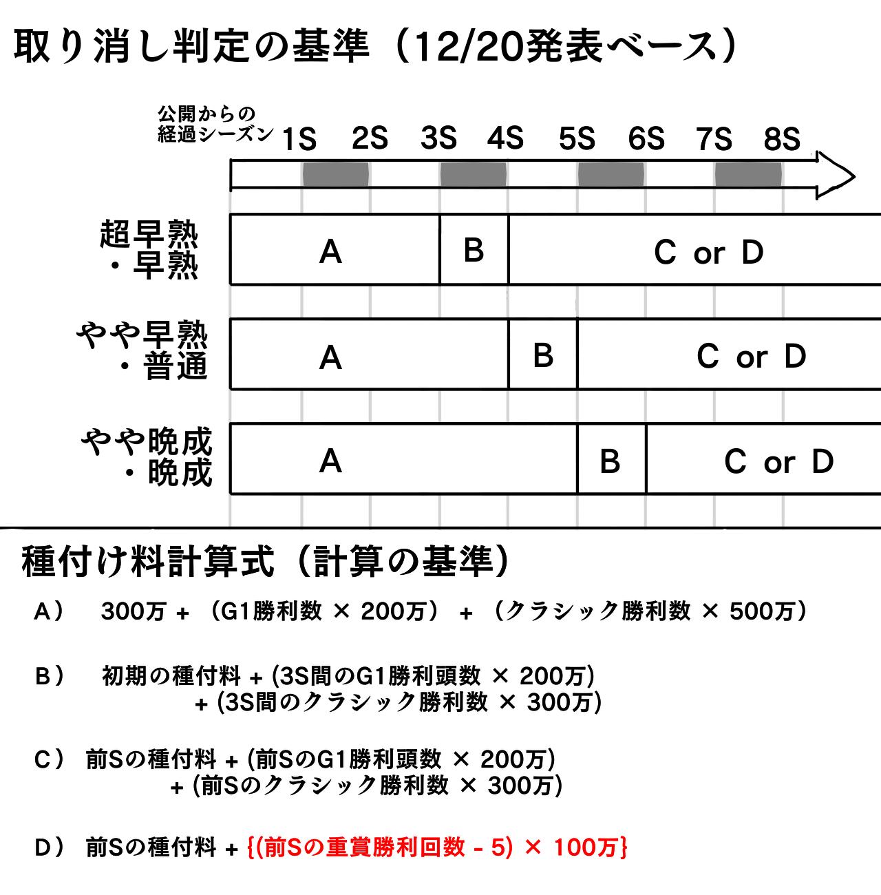 取り消し判定簡易図2