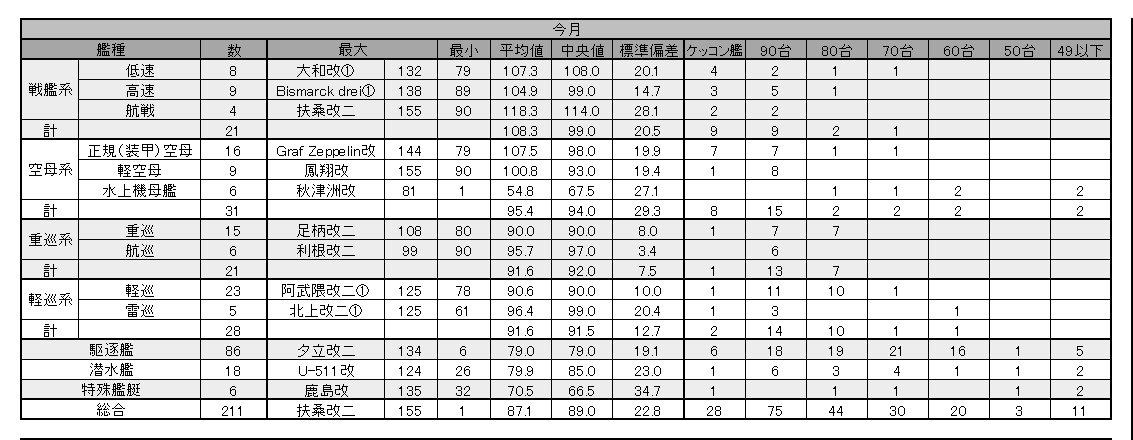 20161201 艦隊総括
