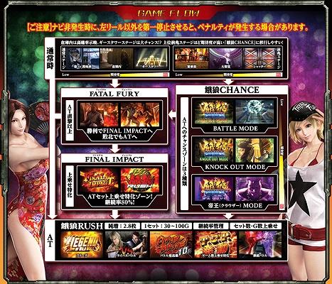体験無料のパチンコ&スロットオンラインゲーム『777タウン.net』 SNKのパチスロ機「餓狼伝説PREMIUM」を配信したよ~!!