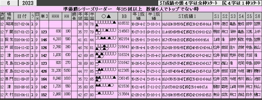 (0985)17-02-04 レースB3H】