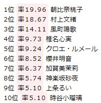2016総合順位
