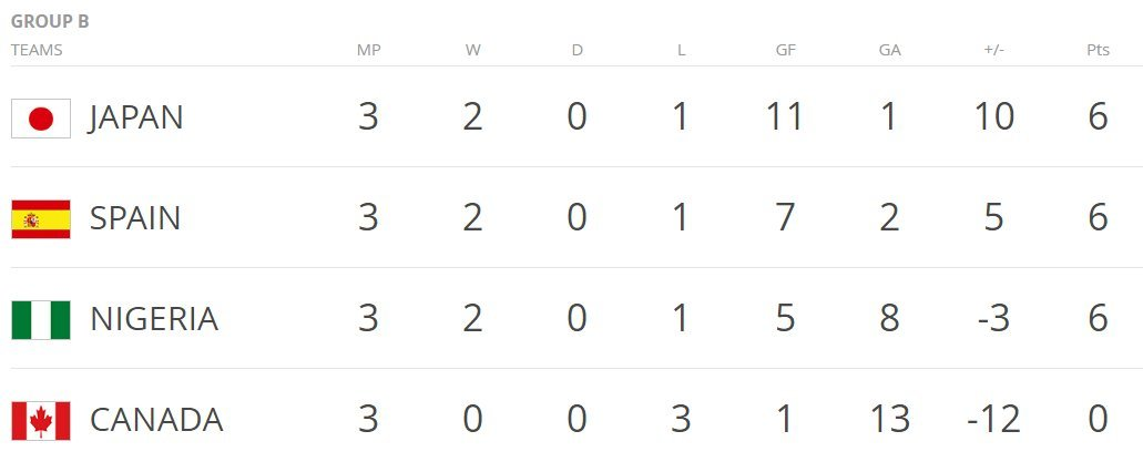 GROUP B STANDINGS Japan top group, Spain through in second Nigeria, Canada heading home