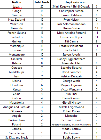 Total Number of Goals Scored by Each Nationality in Premier League History_3