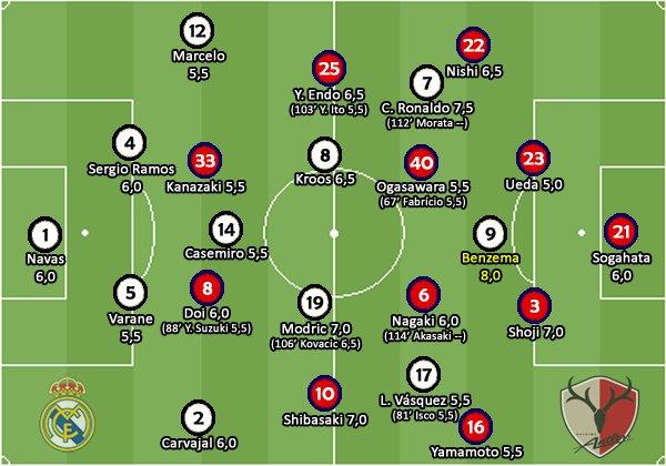 Minhas notas de Real Madrid 4x2 Kashima Antlers