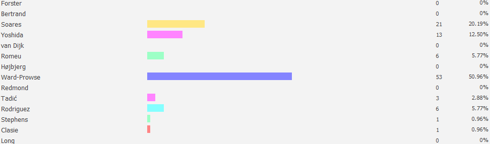 View Poll Results MotM vs Leicester (H 201617)