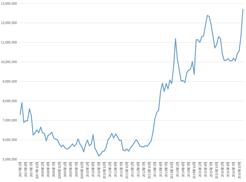 MRF残高推移 グラフ 待機資金
