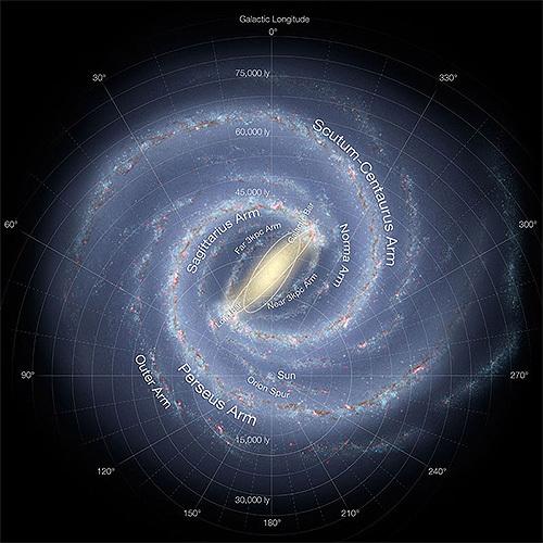 太陽系は銀河系の太い腕の中にあった