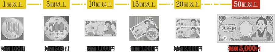 アクセストレード お年玉キャンペーン ルール