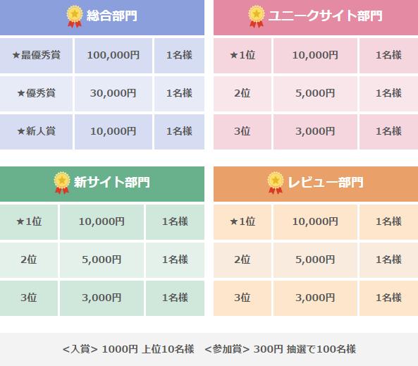 バリューコマース 2016年下期ASコンテスト 賞金