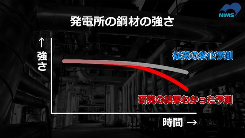 発電所鋼材耐久