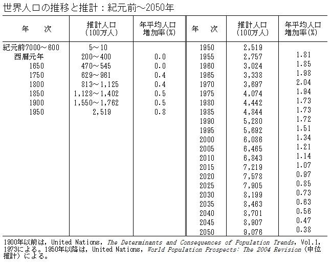 世界人口の推移と推計 : 紀元前 ~ 2050年