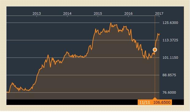 ドル円チャート 20170104
