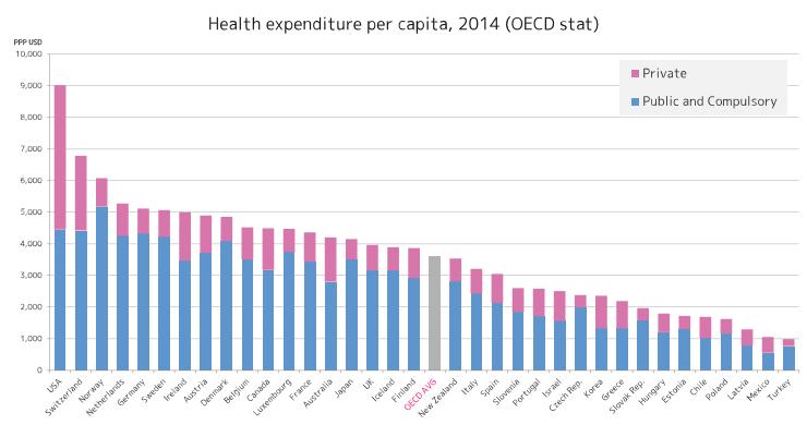OECD各国の一人あたり保健支出(青は公的、赤は私的)