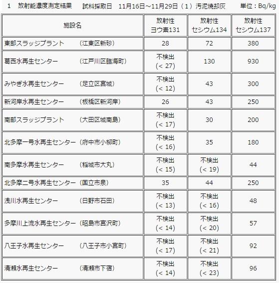 201611東京都脱水汚泥