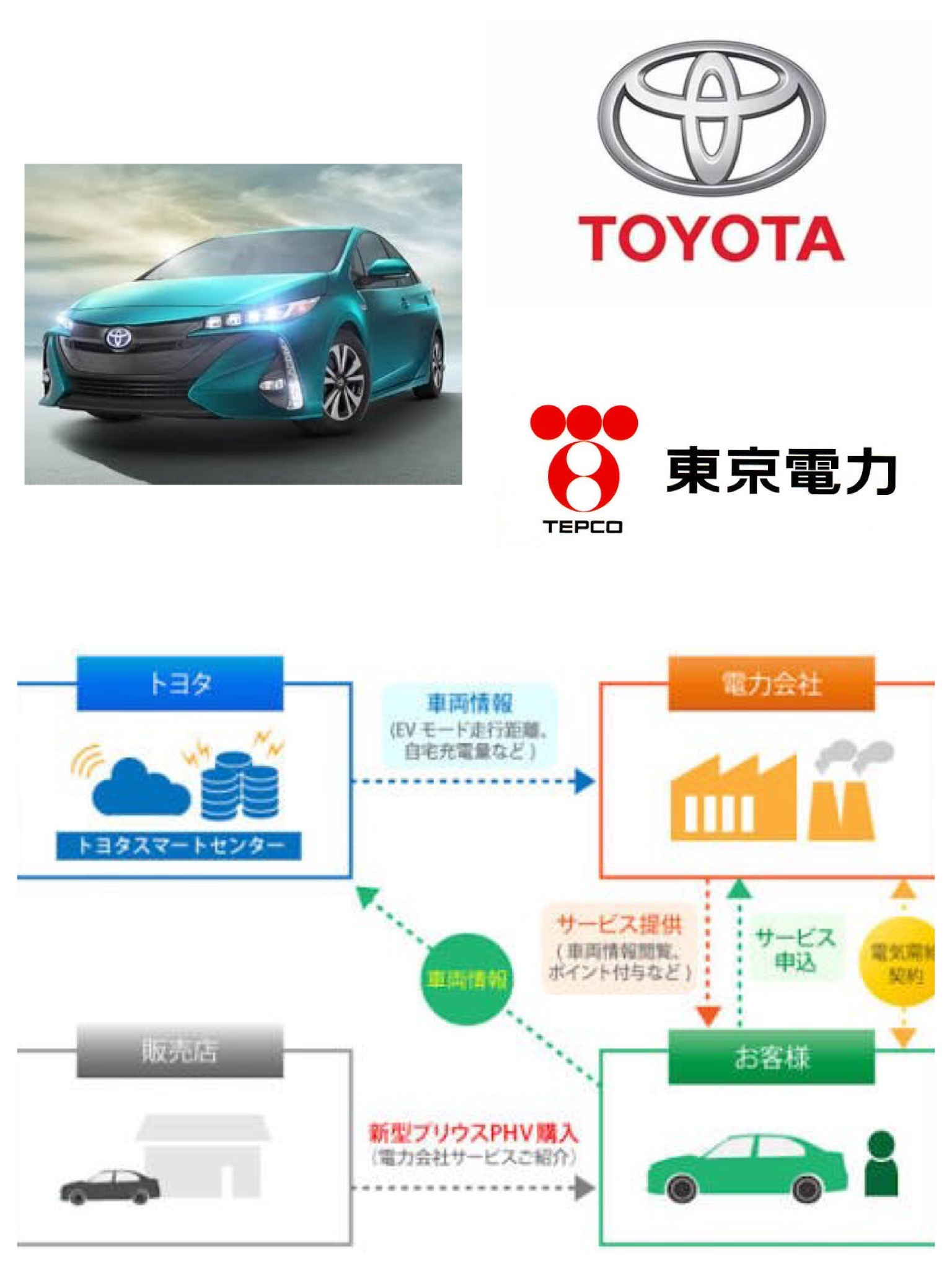 トヨタ 東京電力 PHVつながる電気サービス