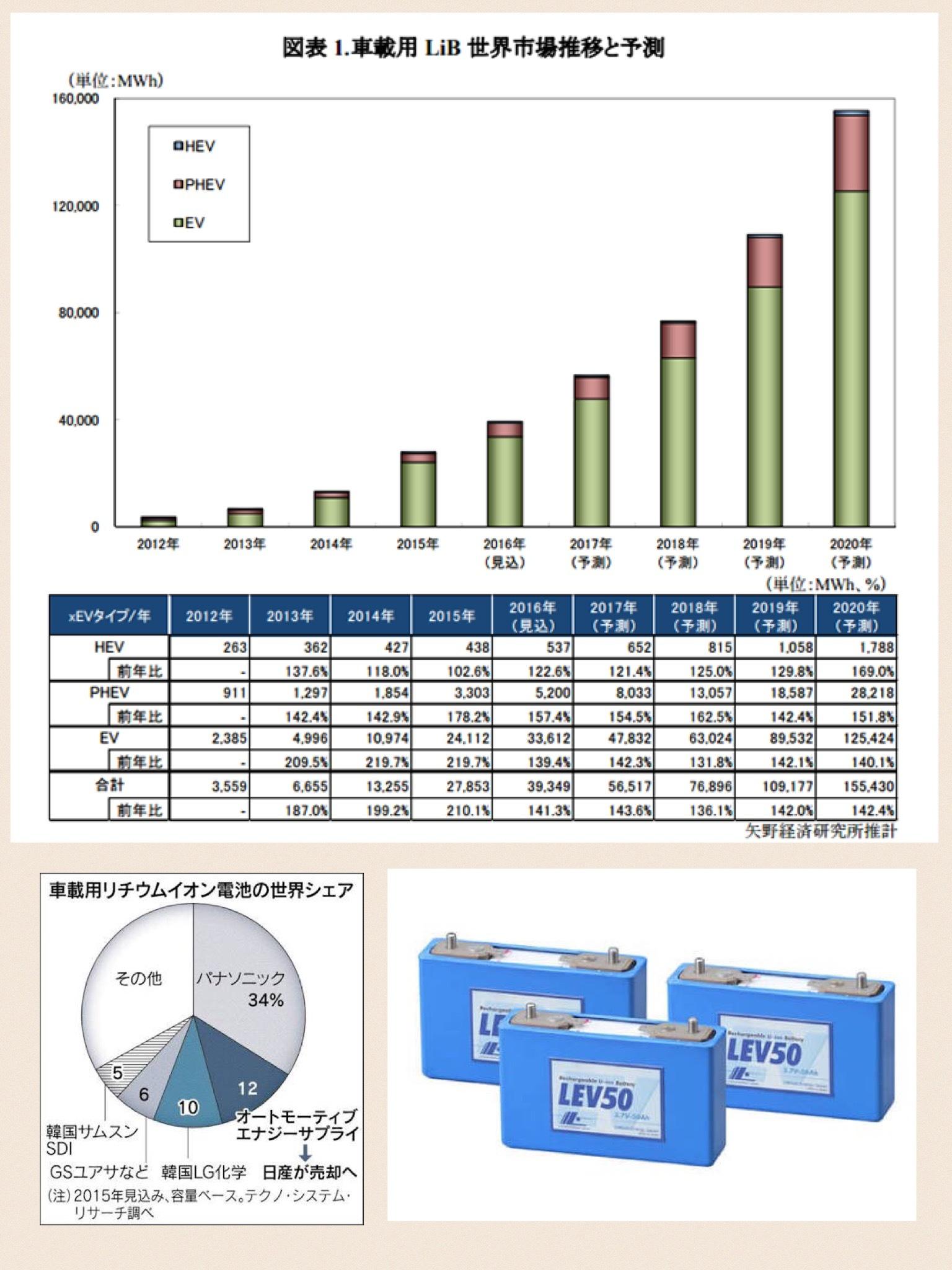 車載用リチウムイオン電池世界市場 2016