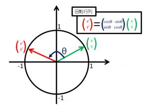 回転行列の定義