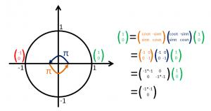 π(rad)回って、π(rad)回れば2π(rad)で元通り