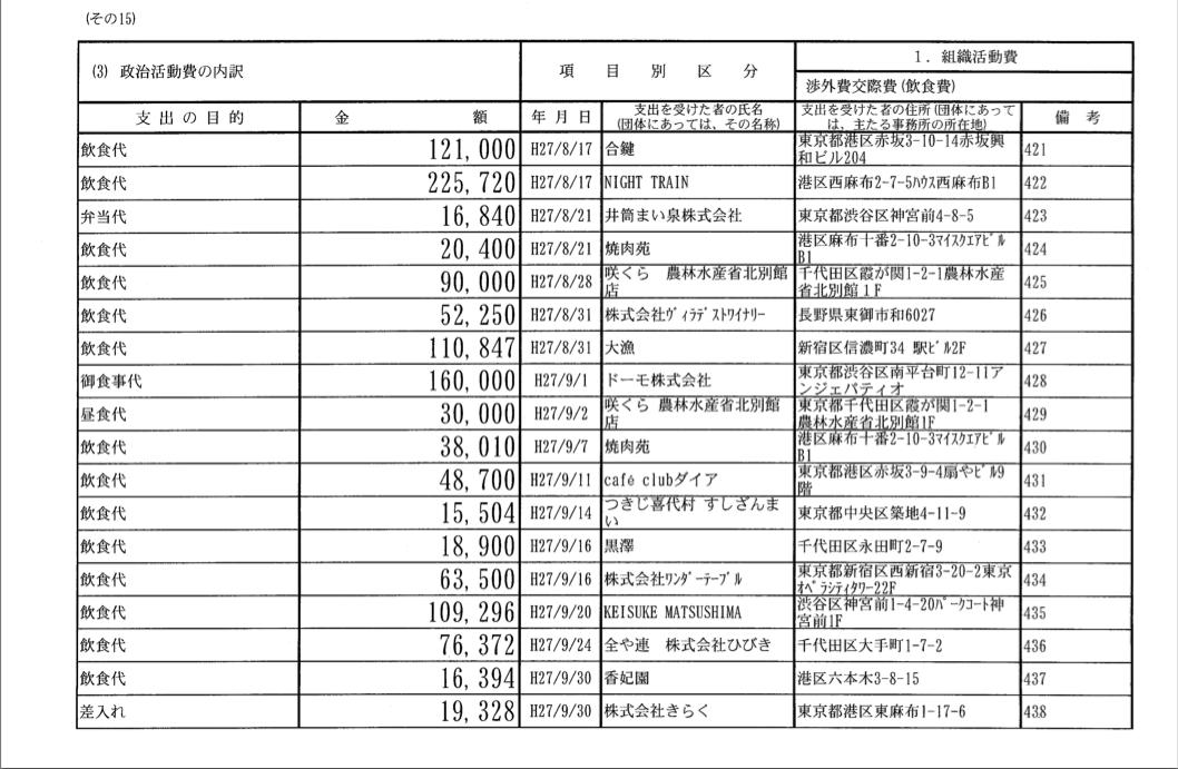 林芳正を支える会2015年分政治資金収支報告書