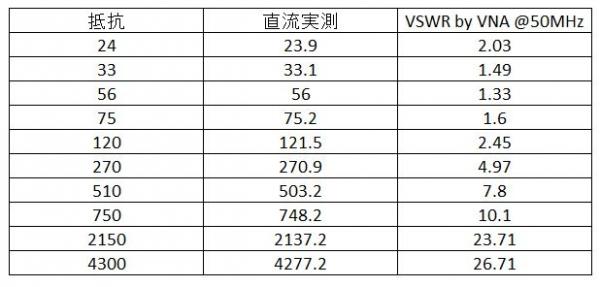 vswr table3423