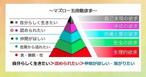 マズロー五段階欲求図17-1