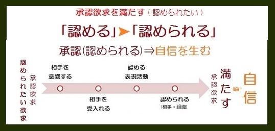 マズロー欲求5段階説緑11