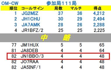 16_JLRSパーティコンテスト結果