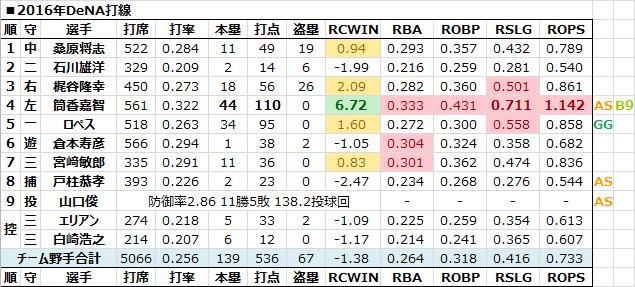打線 - 日本プロ野球RCAA&Pitchi...
