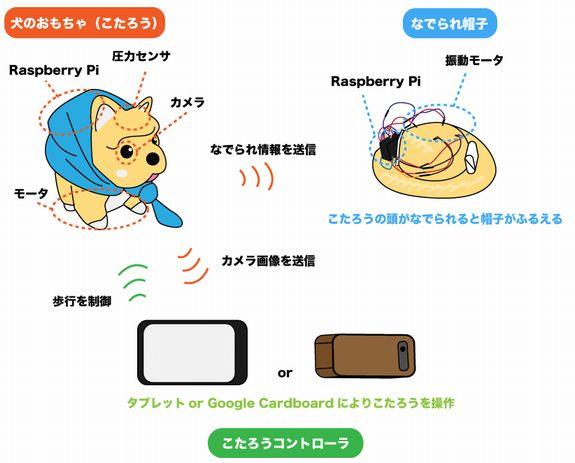 20161207a_Pi Dog Kotaro_02