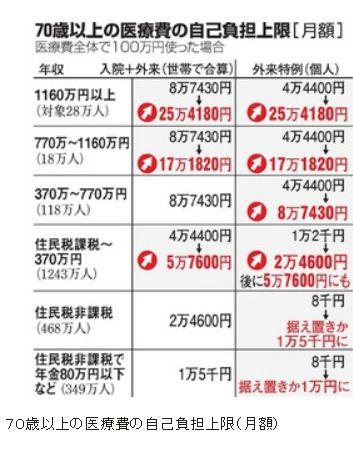 0歳以上医療費、自己負担増へ 年収370万円未満も.jpg