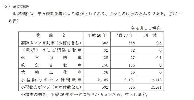 新潟県の場合(「平成27年版 消 防 防 災 年 報 新潟県」