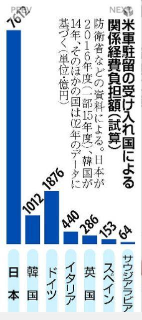 米軍駐留負担7600億円、同盟国で日本トップ