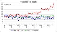 不動産価格指数H2812
