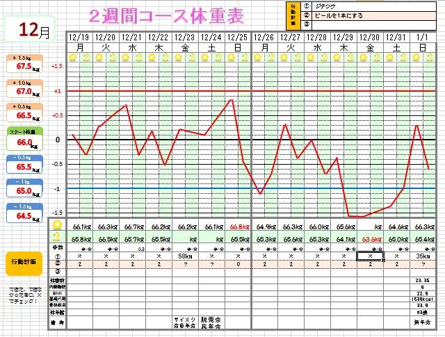 体重表9-2