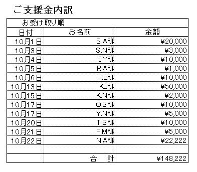 201610支援内訳