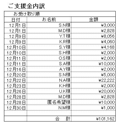 201612支援内訳