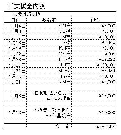 201701支援内訳