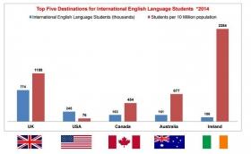 世界の英語留学先TOP5IR161030