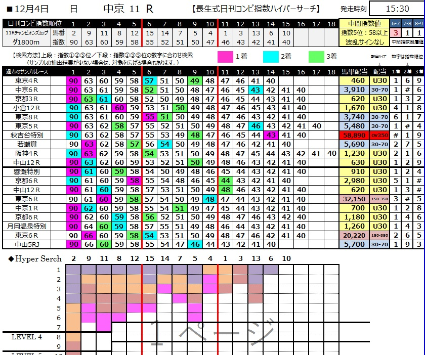 【コンピ指数】20161204チャンピオンズカップ(三連複 万馬券 的中)