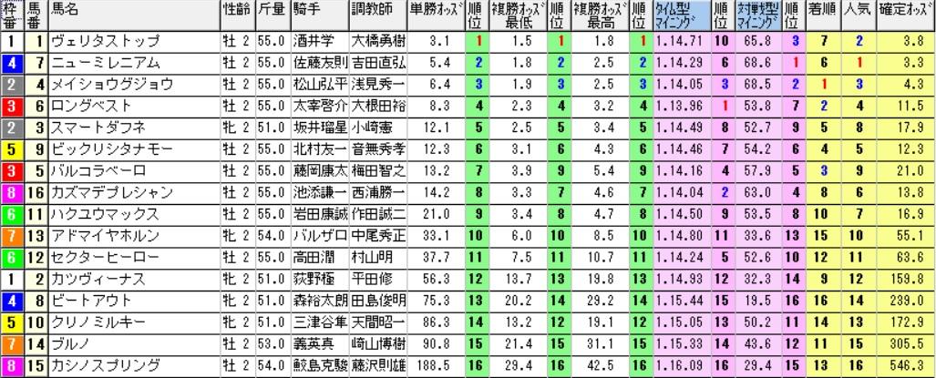 【採用オッズ】161204阪神1R(三連複 万馬券 的中)
