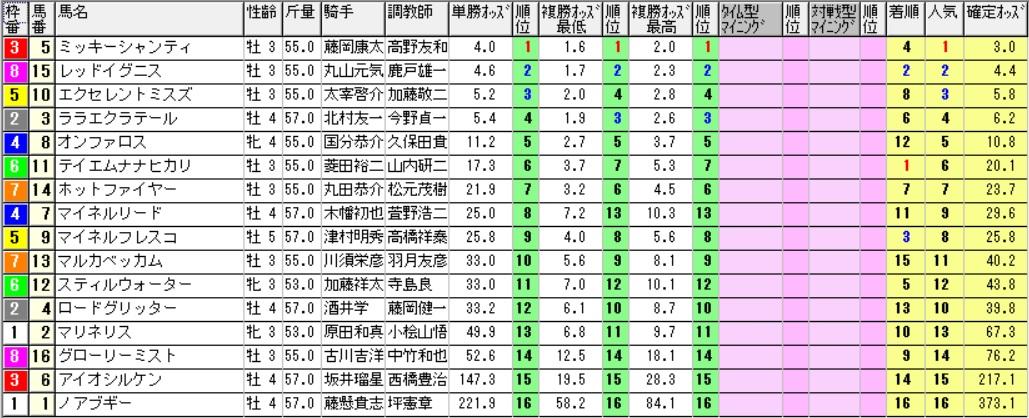 【採用オッズ】161210中京10R(三連複 万馬券 的中)