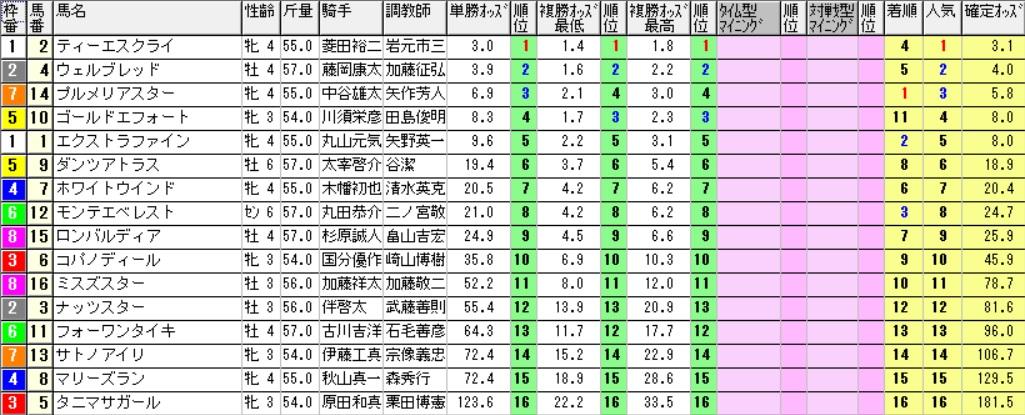 【採用オッズ】161210中京12R(三連複 万馬券 的中)
