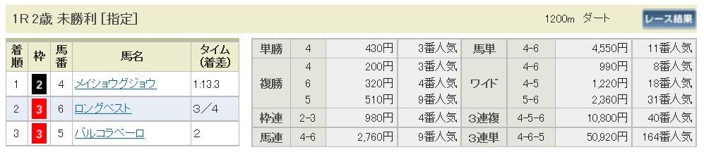 【払戻金】161204阪神1R(三連複 万馬券 的中)