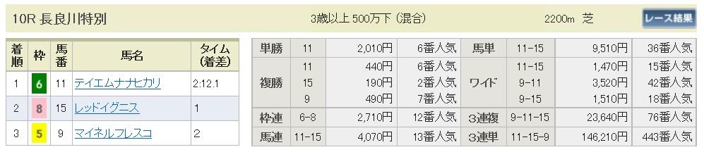 【払戻金】161210中京10R(三連複 万馬券 的中)