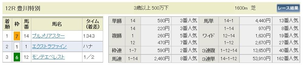 【払戻金】161210中京12R(三連複 万馬券 的中)