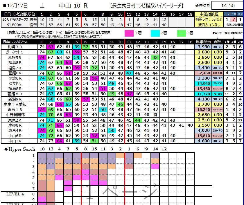 【コンピ指数】20161217中山10R(三連複 万馬券 的中)