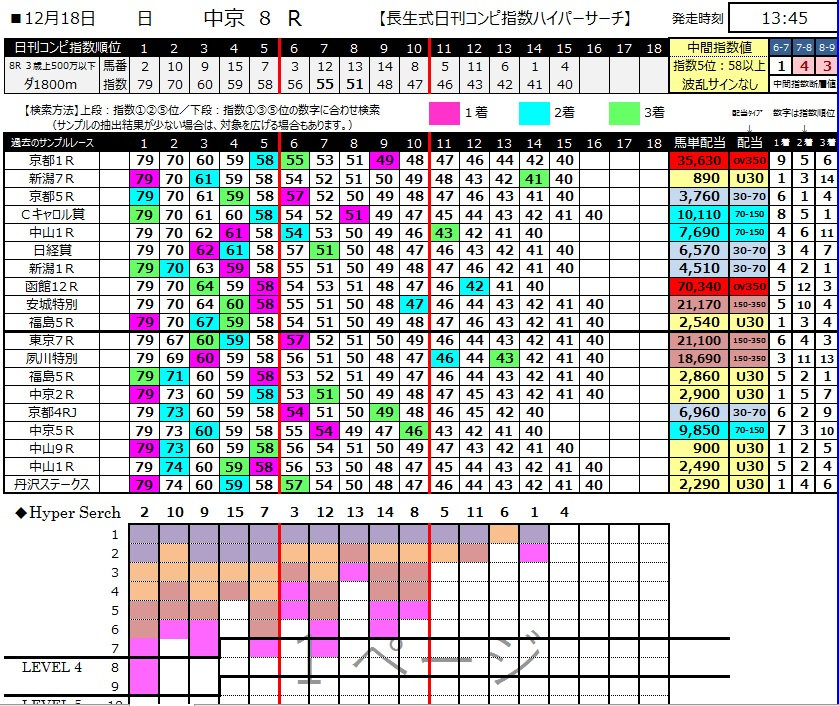 【コンピ指数】20161218中京8R(三連複 万馬券 的中)
