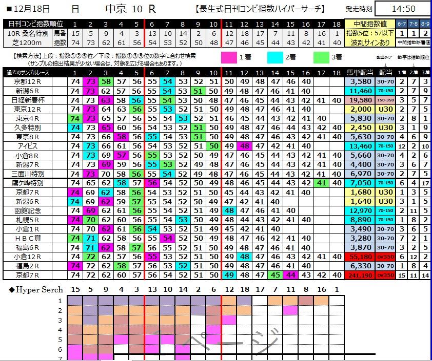 【コンピ指数】20161218中京10R(三連複 万馬券 的中)