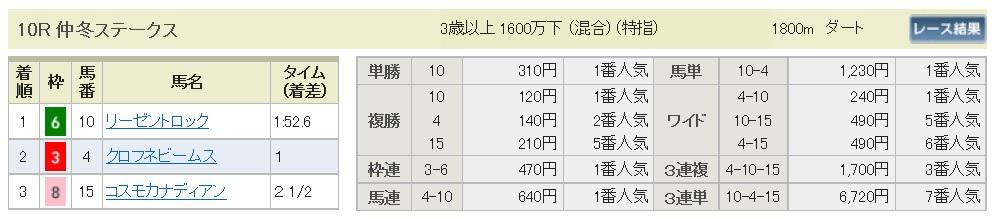 【払戻金】161217中山10R(三連複 万馬券 的中)